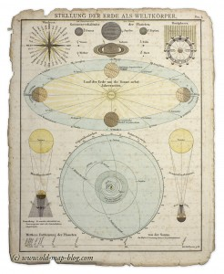 19th Century chart of the earths position in the solar system