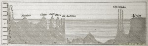 Profile_of_the_Atlantic_Ocean - 19th_century_engraving