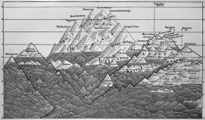 Heights of the most importand mountains of the earth - Diagram