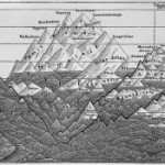 Heights of the most important mountains of the earth &#8211; Diagram